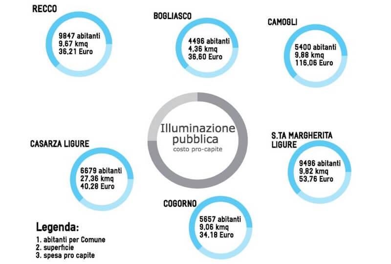 Illuminazione Spesa In Liguri PubblicaAnalisi Della 6 Comuni Procapite USGqzVLMpj