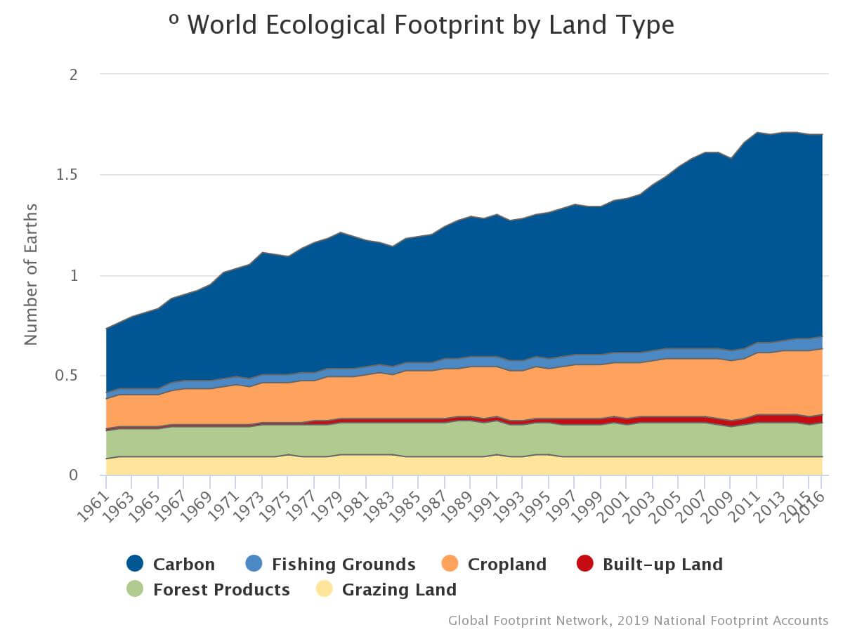 World Ecological Footprint by Type